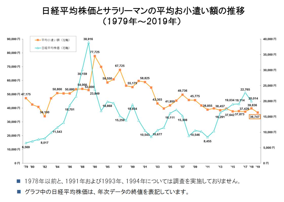 日経平均株価とサラリーマンの平均お小遣い額の推移
